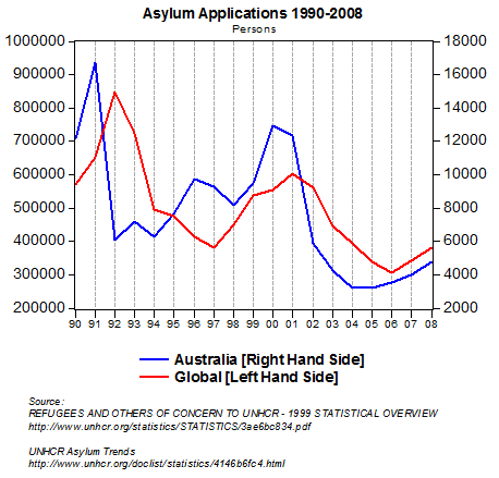 Asylum applications
