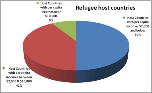 World Refugee Report 2009 USCRI